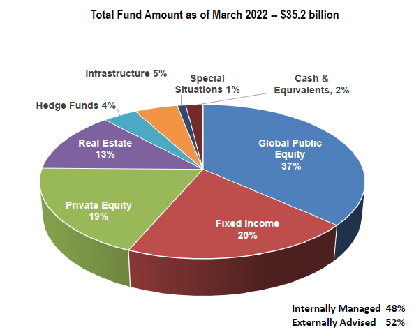 chart of total fund amount